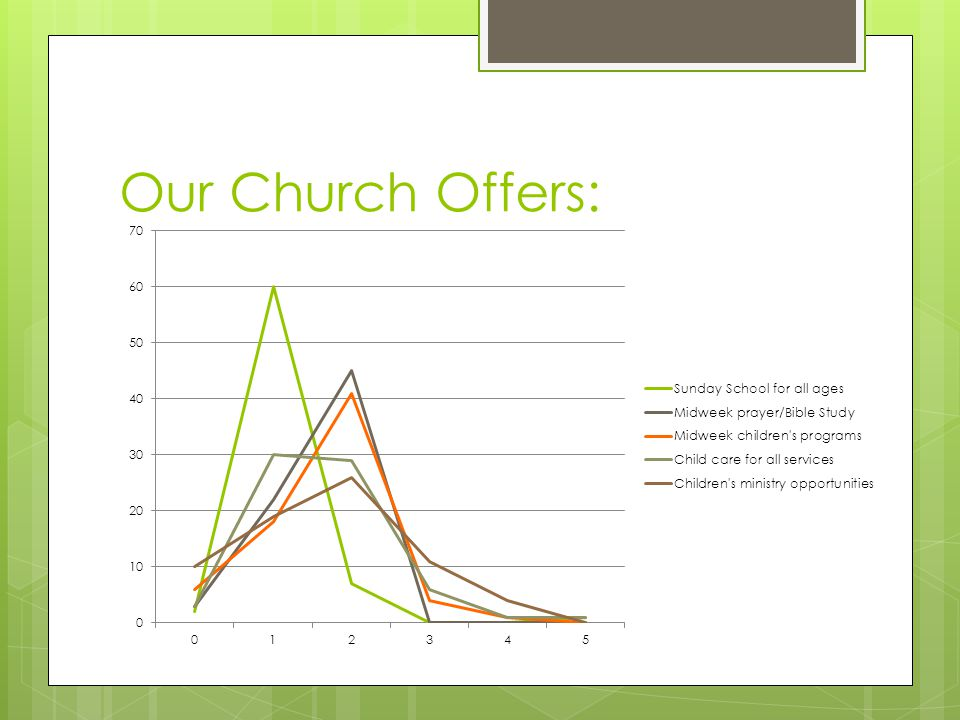 Our Church Offers: