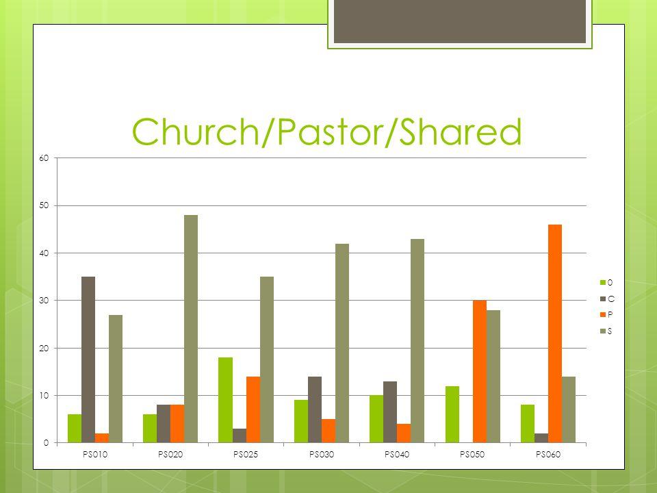 Church/Pastor/Shared
