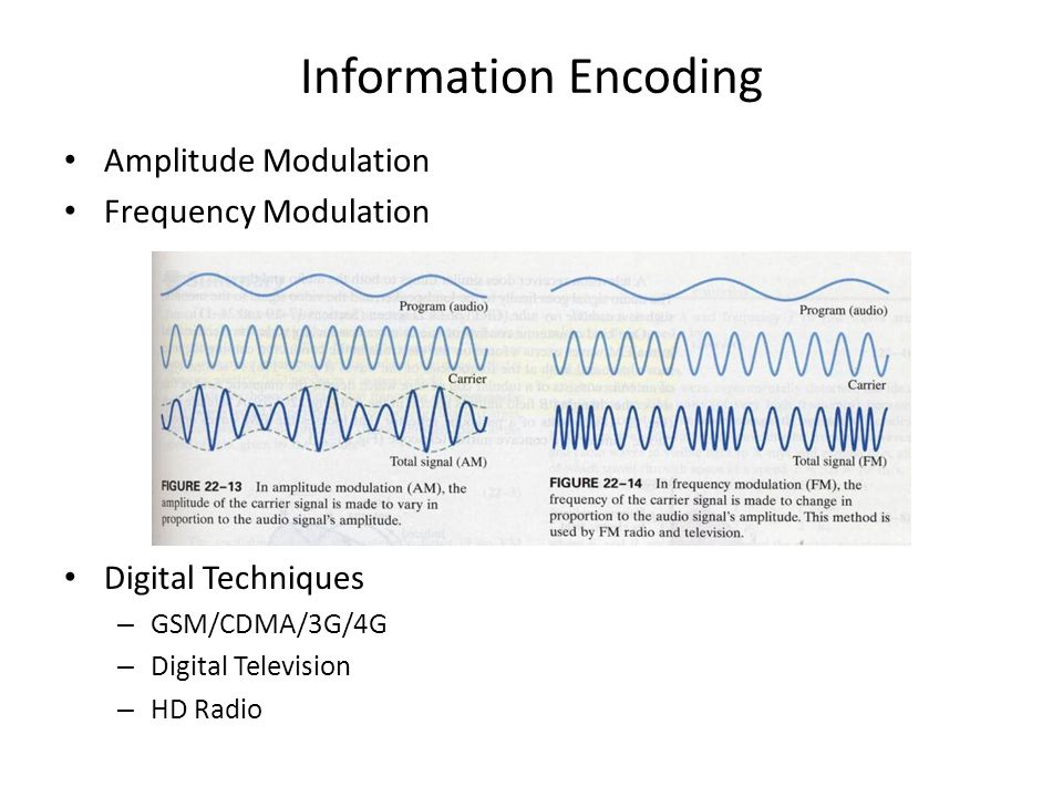 Information Encoding Amplitude Modulation Frequency Modulation Digital Techniques – GSM/CDMA/3G/4G – Digital Television – HD Radio