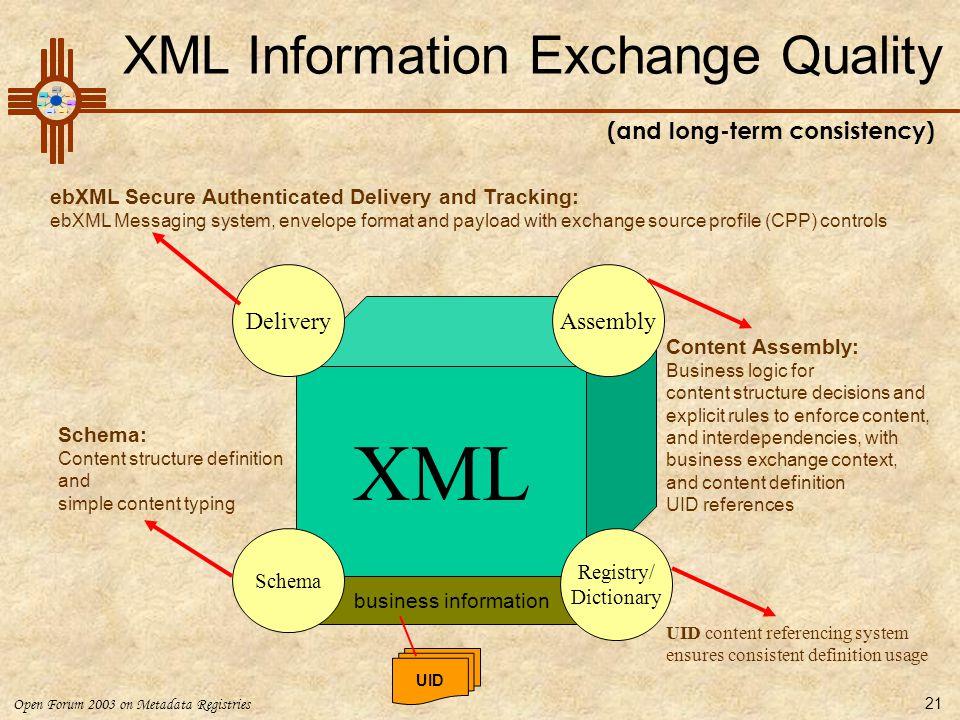 Open Forum 2003 on Metadata Registries 21 XML business information Schema DeliveryAssembly Schema: Content structure definition and simple content typ