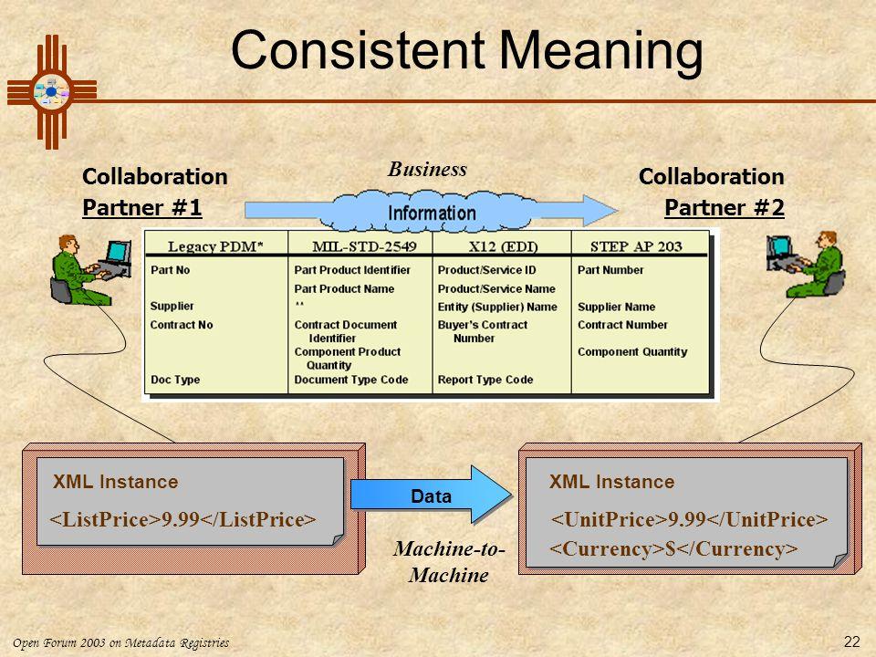 Open Forum 2003 on Metadata Registries 22 9.99 XML Instance 9.99 $ Collaboration Partner #1 Collaboration Partner #2 Data Machine-to- Machine Business
