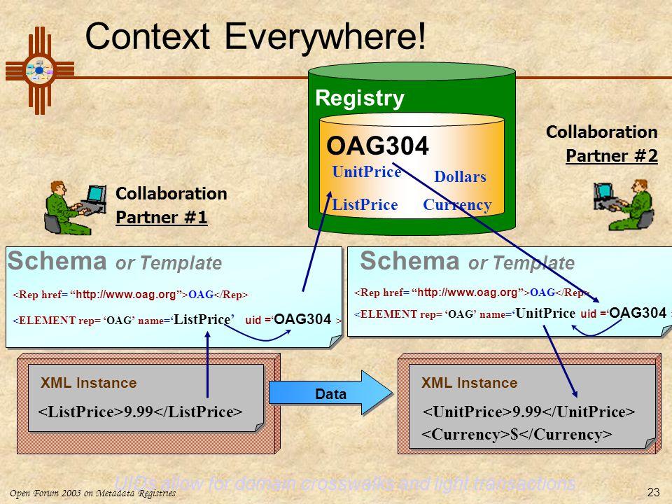 Open Forum 2003 on Metadata Registries 23 Context Everywhere! Registry OAG304 ListPriceCurrency Dollars UnitPrice Collaboration Partner #1 OAG OAG Sch