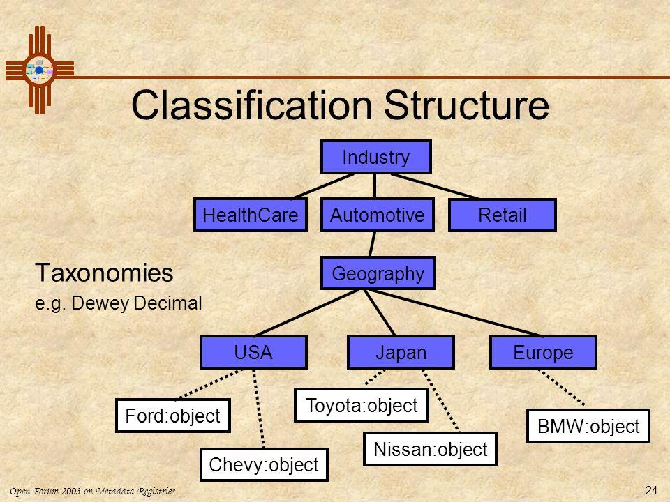 Open Forum 2003 on Metadata Registries 24 Classification Structure Taxonomies e.g. Dewey Decimal Industry HealthCareAutomotive Retail Geography USAJap