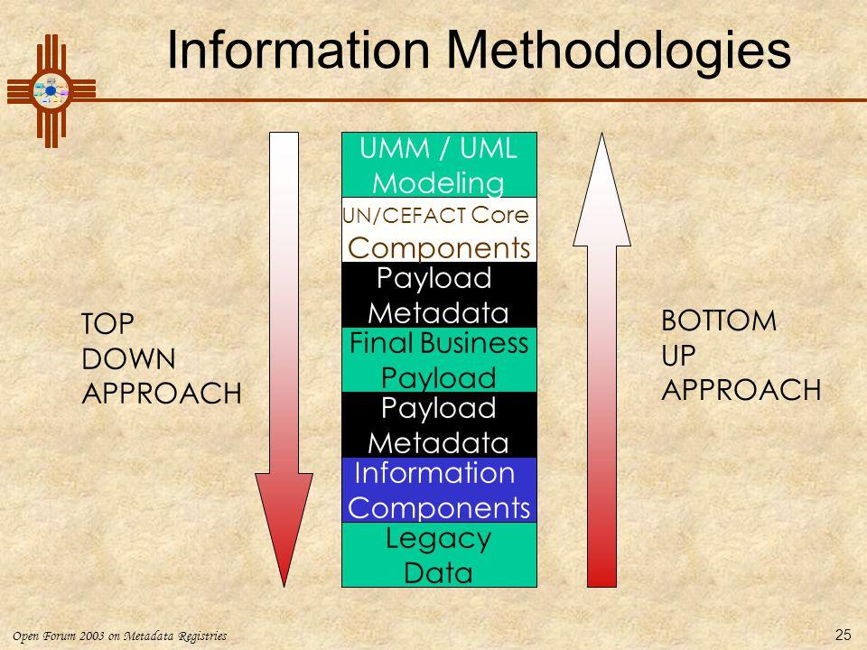 Open Forum 2003 on Metadata Registries 25 Information Methodologies Final Business Payload Payload Metadata UN/CEFACT Core Components Information Comp