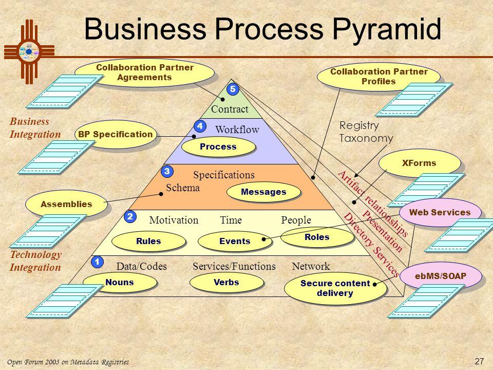 Open Forum 2003 on Metadata Registries 27 Business Process Pyramid Technology Integration Business Integration Verbs Motivation Time People Messages R