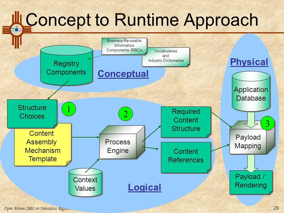 Open Forum 2003 on Metadata Registries 29 Context Values Context Values Required Content Structure Required Content Structure Process Engine Process E