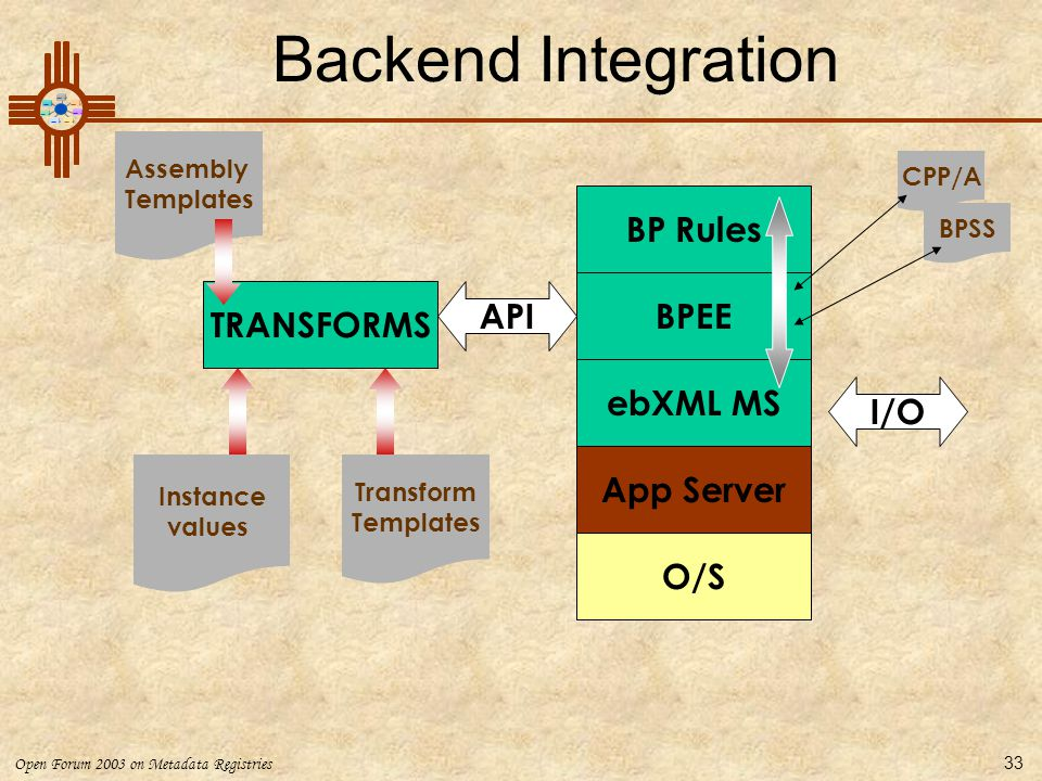 Open Forum 2003 on Metadata Registries 33 O/S App Server ebXML MS BPEE BP Rules CPP/A I/O BPSS API TRANSFORMS Instance values Transform Templates Asse