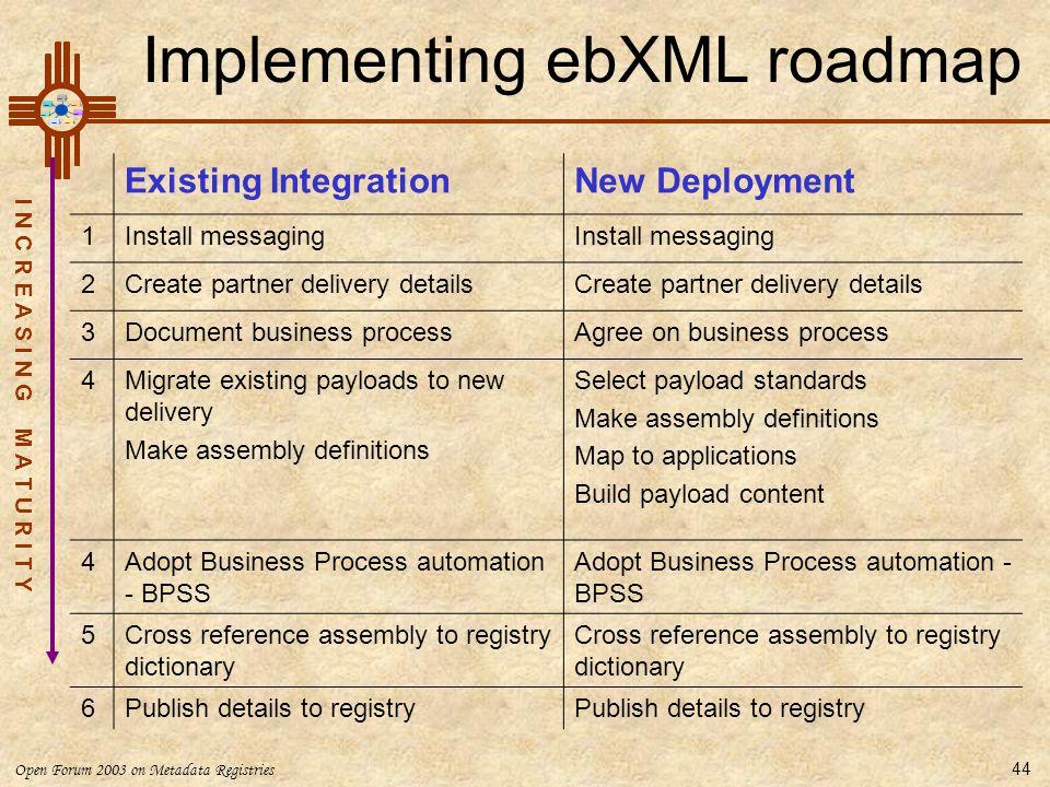 Open Forum 2003 on Metadata Registries 44 Implementing ebXML roadmap Existing IntegrationNew Deployment 1Install messaging 2Create partner delivery de