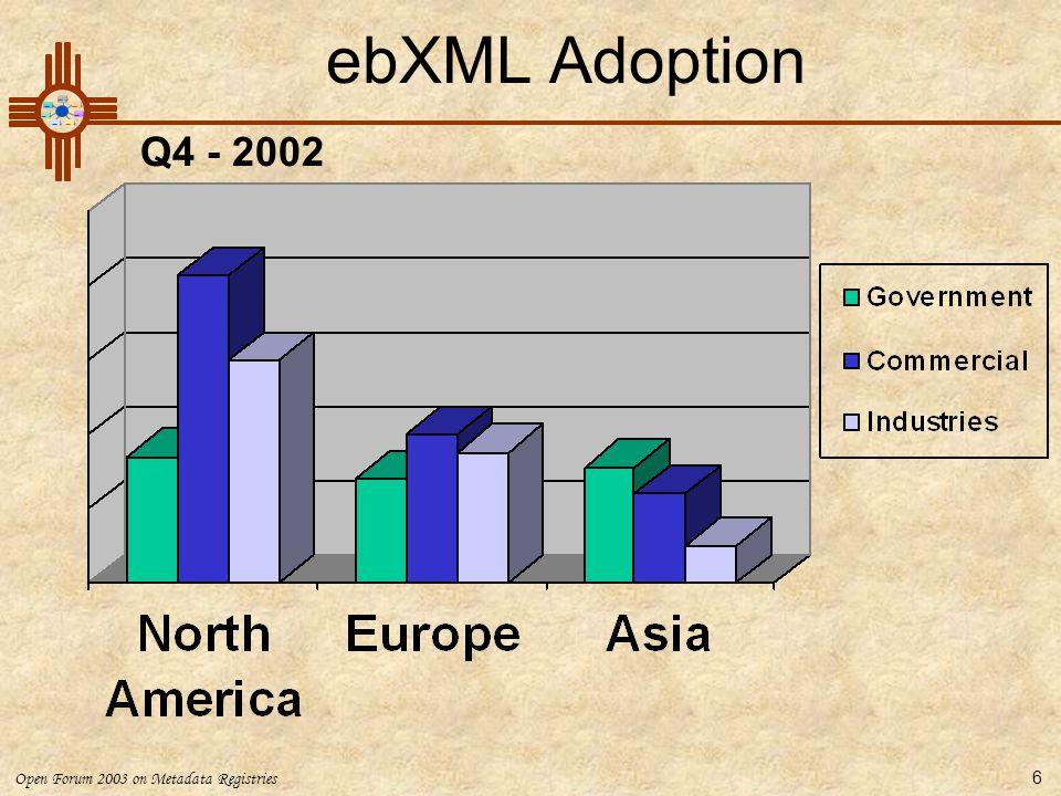 Open Forum 2003 on Metadata Registries 6 ebXML Adoption Q4 - 2002