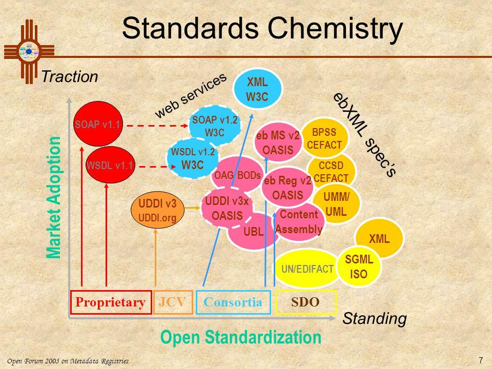 Open Forum 2003 on Metadata Registries 7 CCSD CEFACT BPSS CEFACT UMM/ UML XML UN/EDIFACT UBL OAG BODs Content Assembly Standards Chemistry Market Adop
