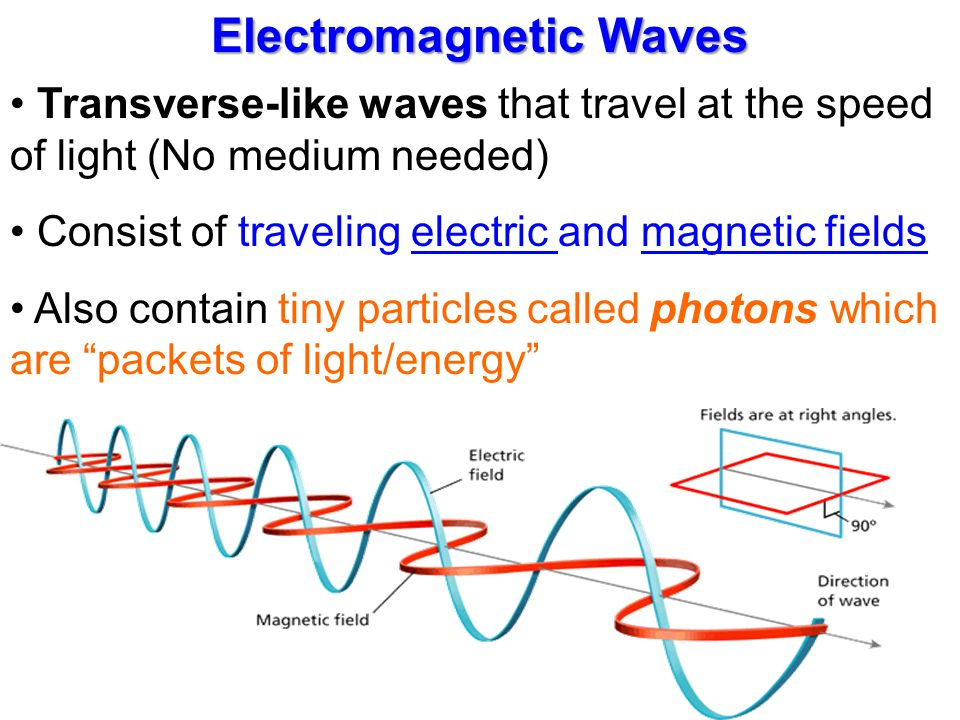 Electromagnetic Waves Transverse-like waves that travel at the speed of light (No medium needed) Consist of traveling electric and magnetic fields Als