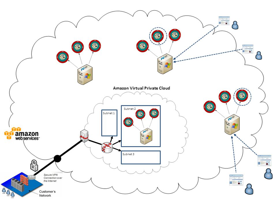 Amazon Virtual Private Cloud Subnet 2 Subnet 3 Subnet 1