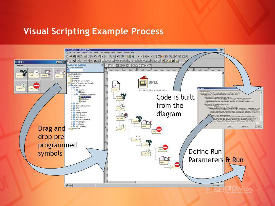 Visual Scripting Example Process Code is built from the diagram Define Run Parameters & Run Drag and drop pre- programmed symbols