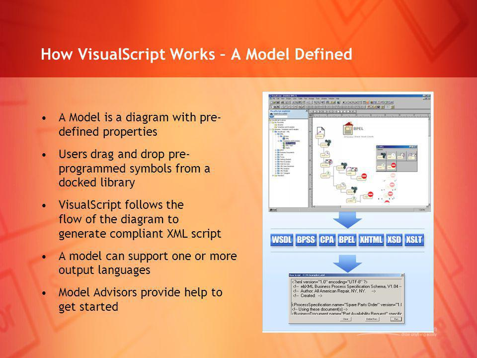 How VisualScript Works – A Model Defined A Model is a diagram with pre- defined properties Users drag and drop pre- programmed symbols from a docked l