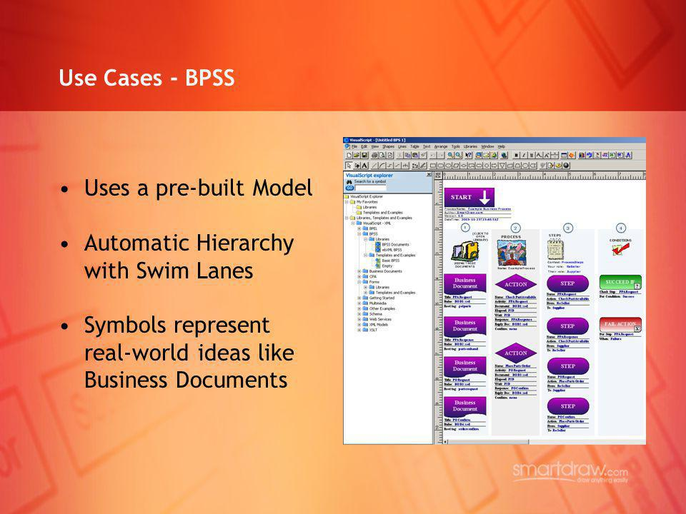 Use Cases - BPSS Uses a pre-built Model Automatic Hierarchy with Swim Lanes Symbols represent real-world ideas like Business Documents
