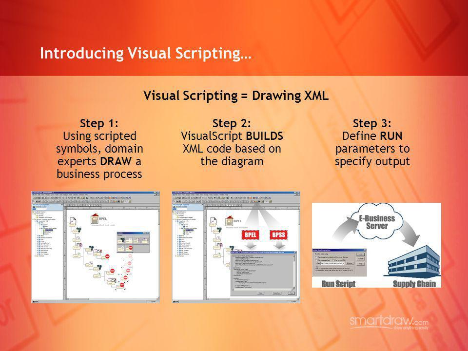 Introducing Visual Scripting… Visual Scripting = Drawing XML Step 1: Using scripted symbols, domain experts DRAW a business process Step 2: VisualScri