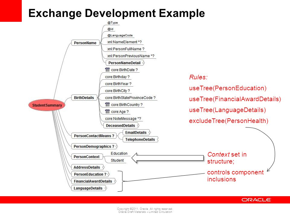 Copyright ©2011, Oracle. All rights reserved. Oracle Draft Materials – Limited Circulation Exchange Development Example Context set in structure; cont