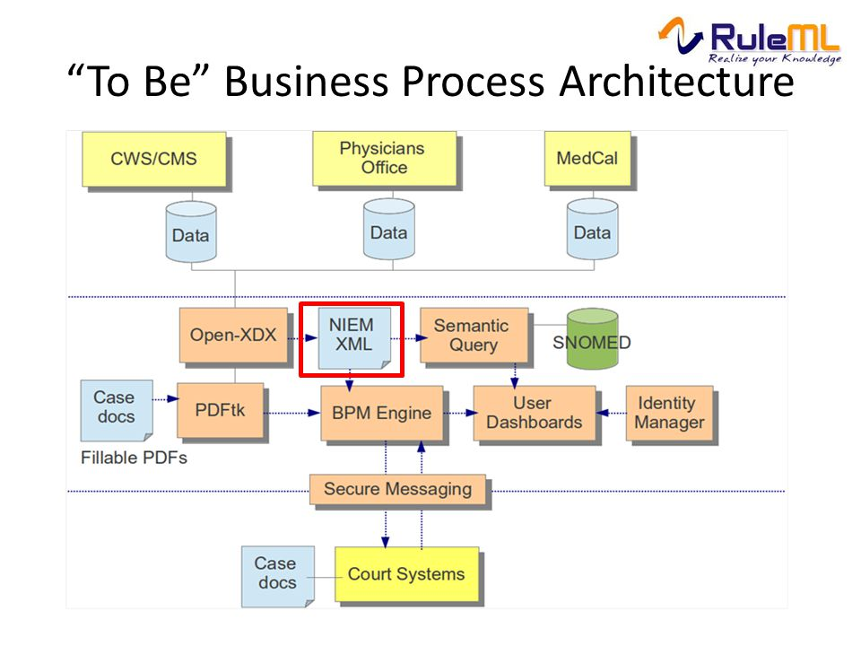 To Be Business Process Architecture
