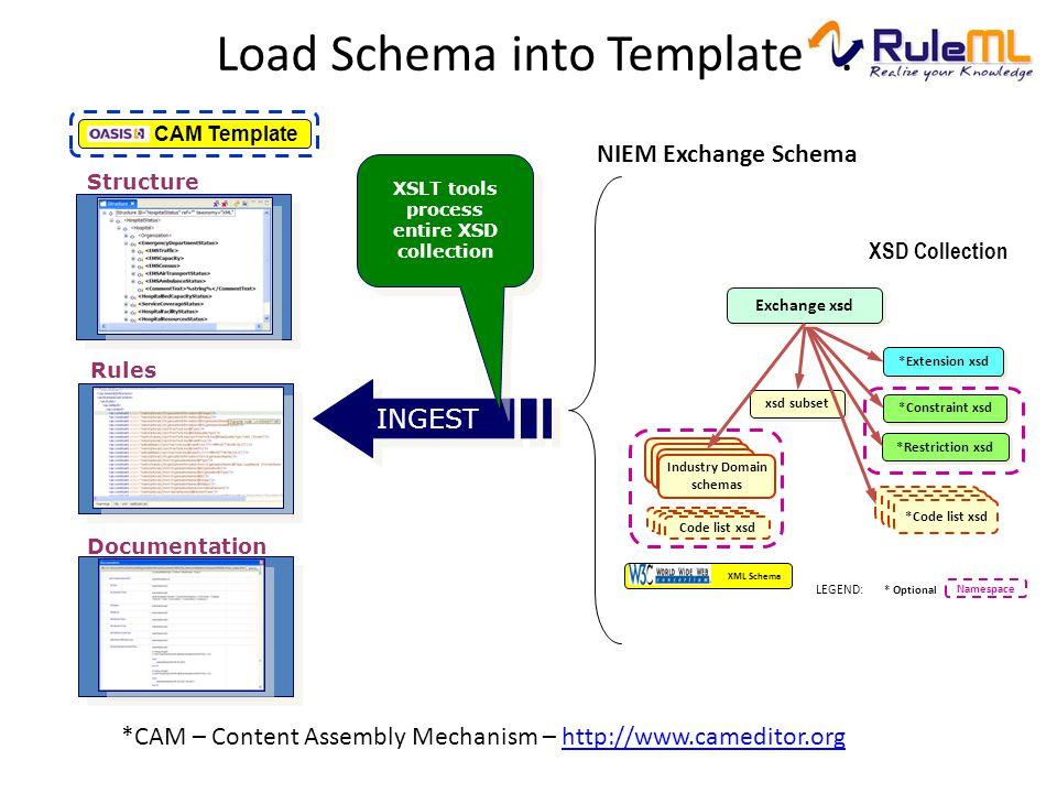 INGEST Load Schema into Template. XSLT tools process entire XSD collection XSLT tools process entire XSD collection XSD Collection Structure Rules Doc