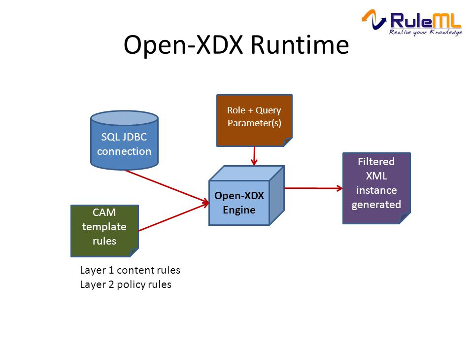 Open-XDX Runtime Layer 1 content rules Layer 2 policy rules Open-XDX Engine CAM template rules Filtered XML instance generated SQL JDBC connection Rol