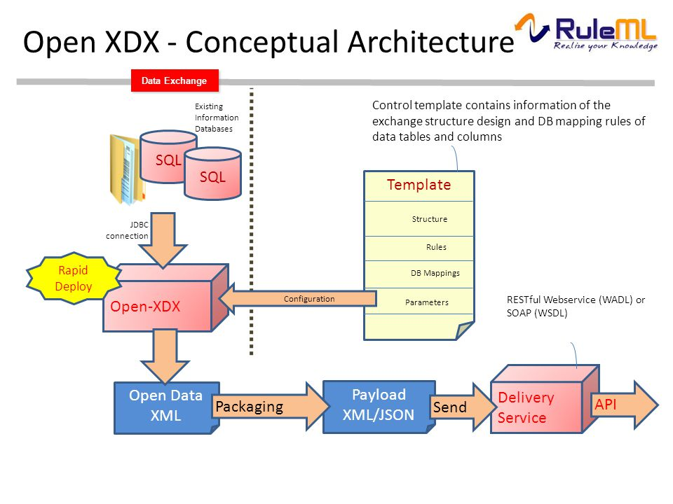Payload XML/JSON Data Exchange Open XDX - Conceptual Architecture Existing Information Databases SQL Open Data XML Open-XDX SQL Rapid Deploy JDBC connection Control template contains information of the exchange structure design and DB mapping rules of data tables and columns Template Structure Rules DB Mappings Parameters Configuration Packaging Delivery Service API Send RESTful Webservice (WADL) or SOAP (WSDL)