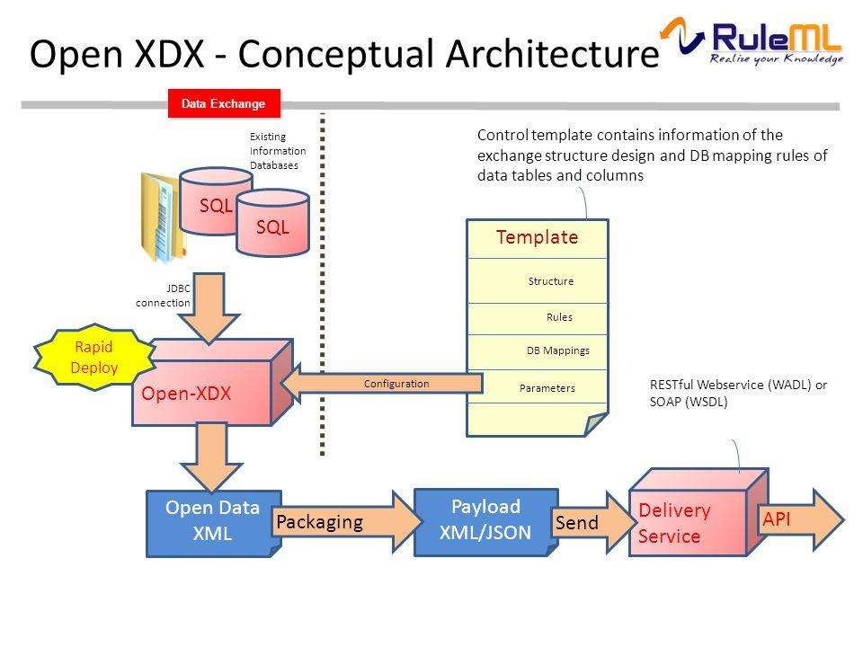 Payload XML/JSON Data Exchange Open XDX - Conceptual Architecture Existing Information Databases SQL Open Data XML Open-XDX SQL Rapid Deploy JDBC conn