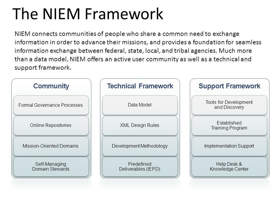 The NIEM Framework NIEM connects communities of people who share a common need to exchange information in order to advance their missions, and provides a foundation for seamless information exchange between federal, state, local, and tribal agencies.