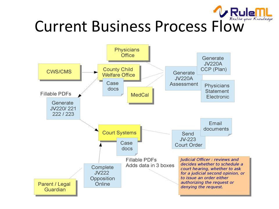 Current Business Process Flow
