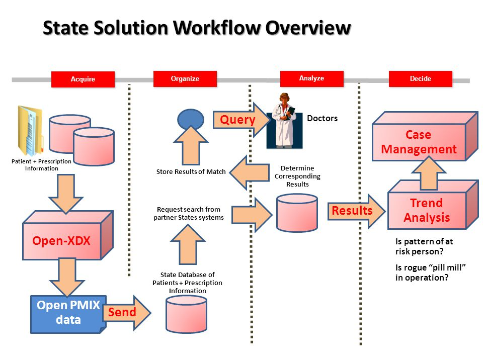 Acquire Organize Decide Analyze State Solution Workflow Overview Patient + Prescription Information Open PMIX data Open-XDX Send State Database of Patients + Prescription Information Request search from partner States systems Determine Corresponding Results Store Results of Match Query Results Trend Analysis Is pattern of at risk person.