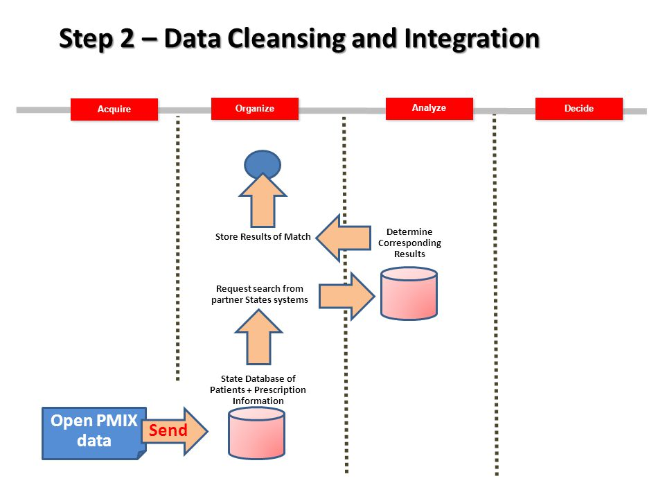 Acquire Organize Decide Analyze Step 2 – Data Cleansing and Integration Open PMIX data Send State Database of Patients + Prescription Information Request search from partner States systems Determine Corresponding Results Store Results of Match