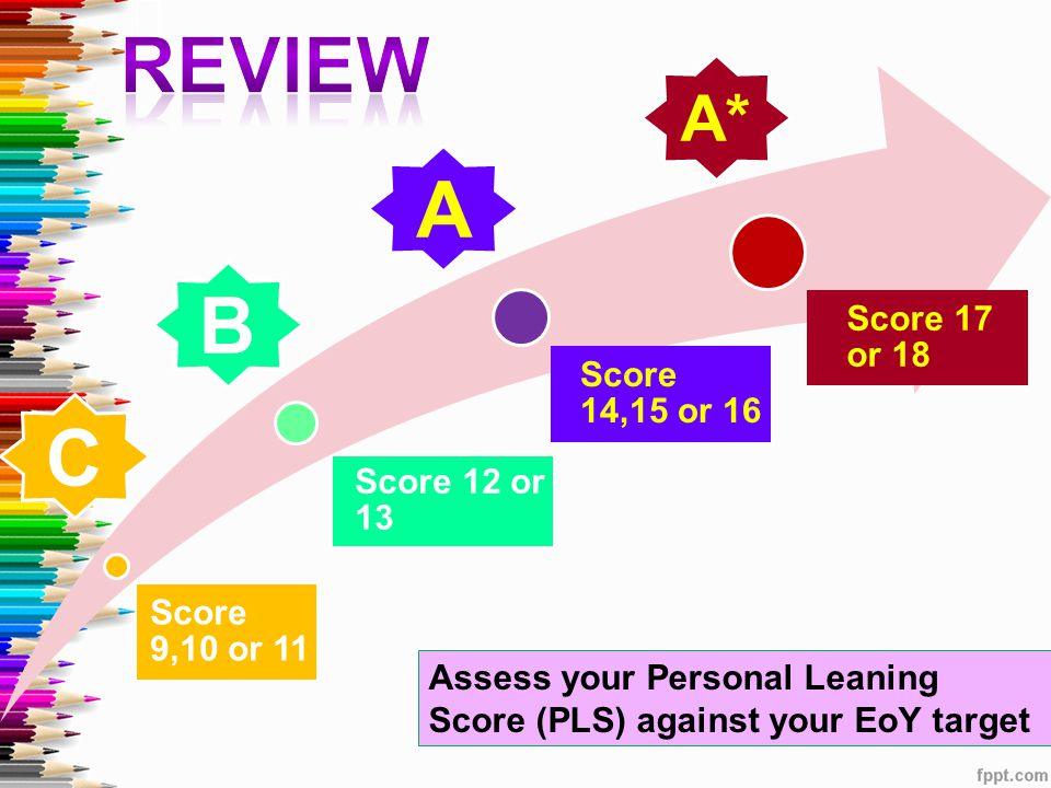 Score 9,10 or 11 Score 12 or 13 Score 14,15 or 16 Score 17 or 18 Assess your Personal Leaning Score (PLS) against your EoY target C B A A*
