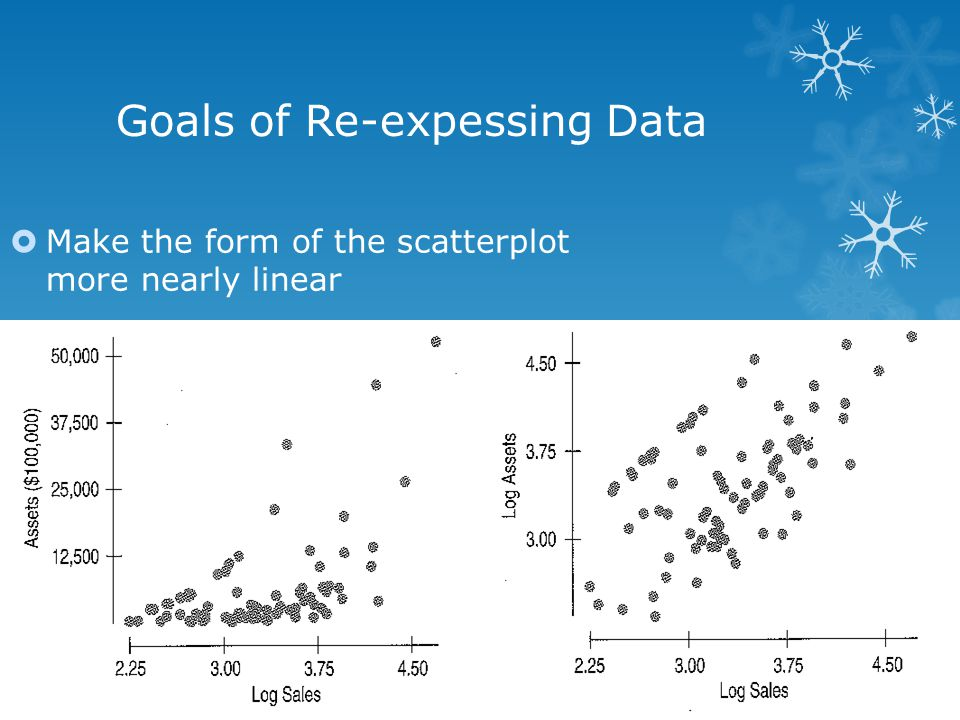 Goals of Re-expessing Data  Make the form of the scatterplot more nearly linear