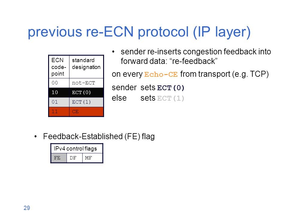 29 previous re-ECN protocol (IP layer) Feedback-Established (FE) flag sender re-inserts congestion feedback into forward data: re-feedback on every Echo-CE from transport (e.g.