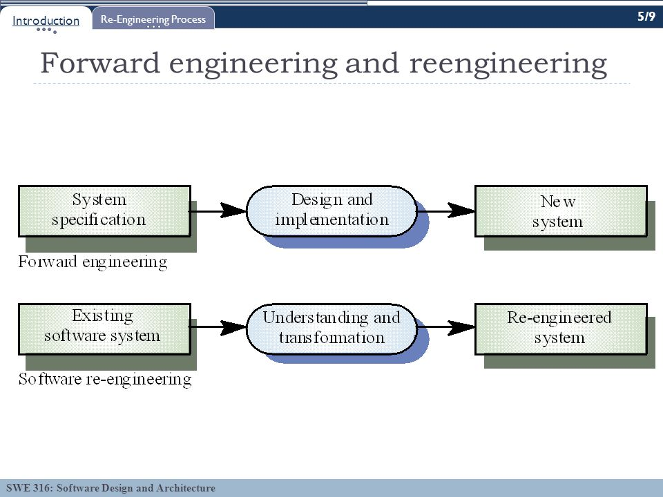 SWE 316: Software Design and Architecture Forward engineering and reengineering Introduction Re-Engineering Process 5/9