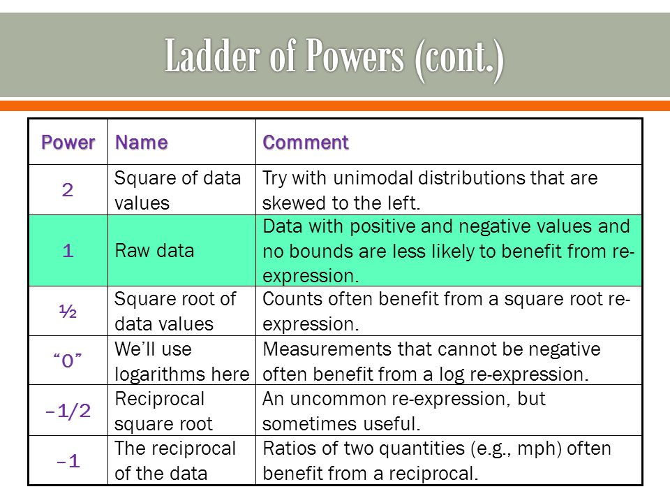 Using the ladder of powers, what transformations might you use as a starting point.