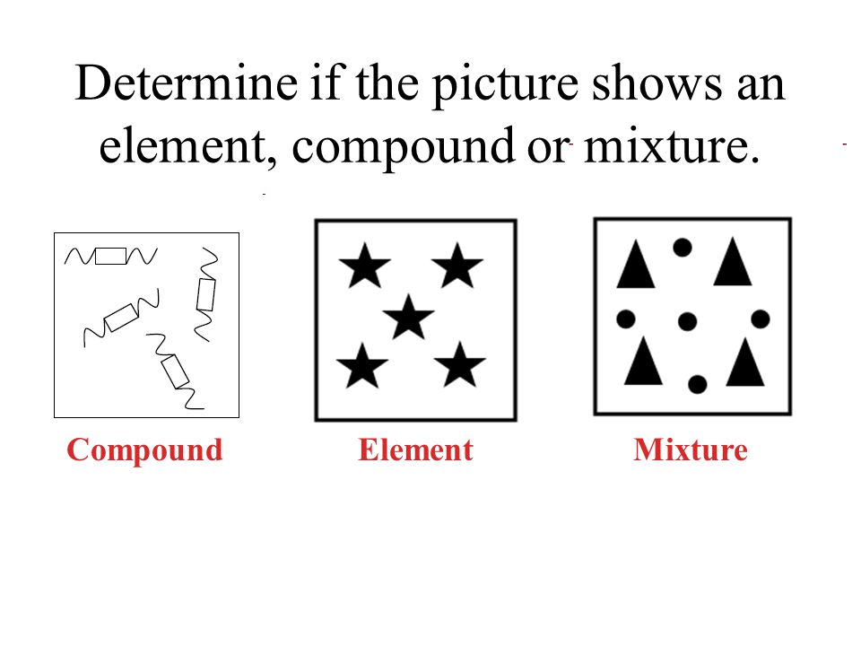 Determine if the picture shows an element, compound or mixture. Compound Element Mixture