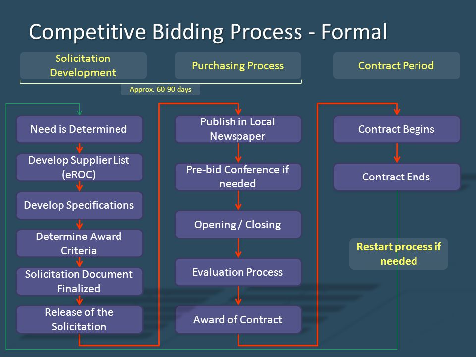 Competitive Bidding Process - Formal Solicitation Development Purchasing ProcessContract Period Approx.