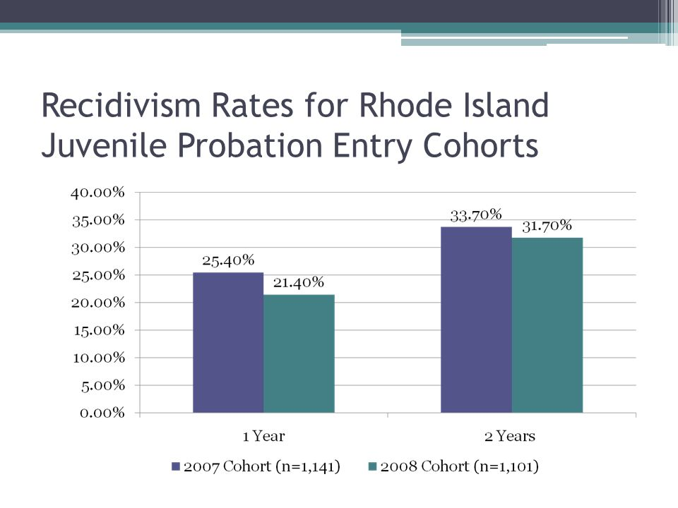 20072008 Total number of youth open to probation1,1411,110 Mean age of juveniles open to probation 15.72 SD = 1.53 R: 11-21 15.87 SD=1.60 R: 11-20 Modal age of juveniles when opened to probation1617 Total number of recidivism events within 1 year of opening 290 (25.4%) 236 (21.3%) Total number of recidivism events within 2 years of opening385 (33.7%) 349 (31.4%) Probation Recidivism Results
