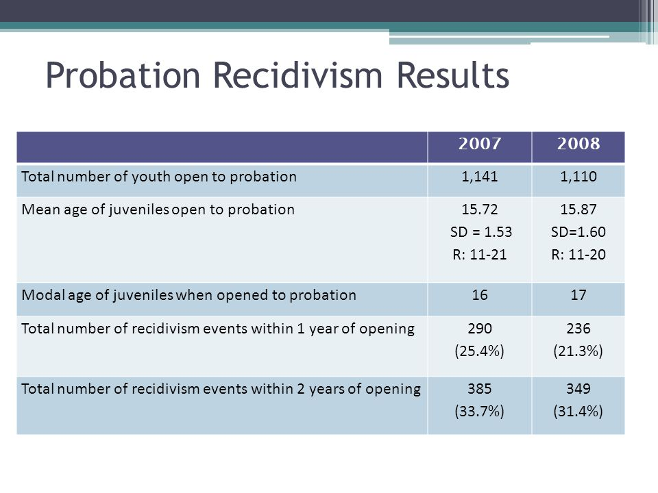 20072008 Total number of youth open to probation1,1411,110 Mean age of juveniles open to probation 15.72 SD = 1.53 R: 11-21 15.87 SD=1.60 R: 11-20 Mod