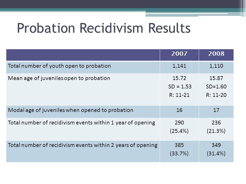Disposition for Recidivism Events ProbationRITS