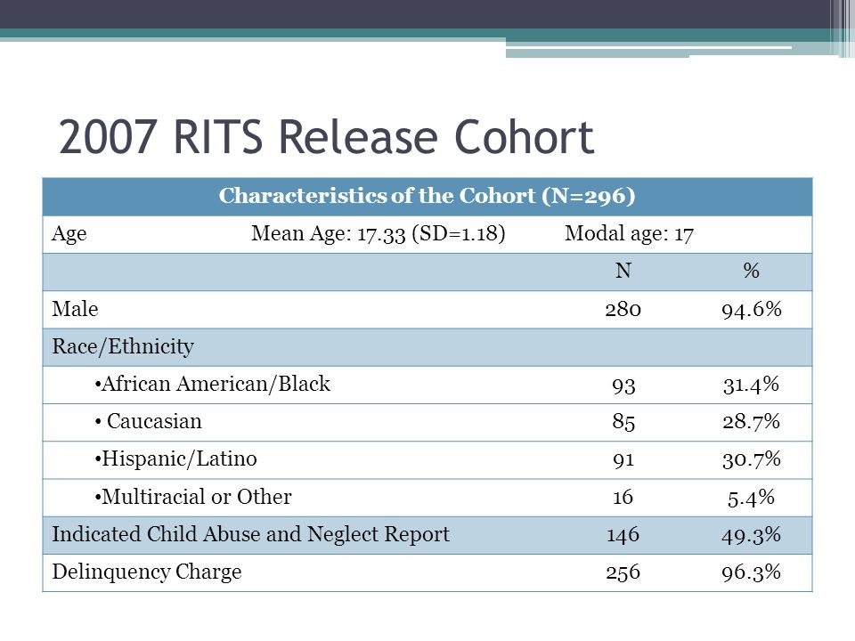 2007 RITS Release Cohort Characteristics of the Cohort (N=296) AgeMean Age: 17.33 (SD=1.18)Modal age: 17 N% Male28094.6% Race/Ethnicity African Americ