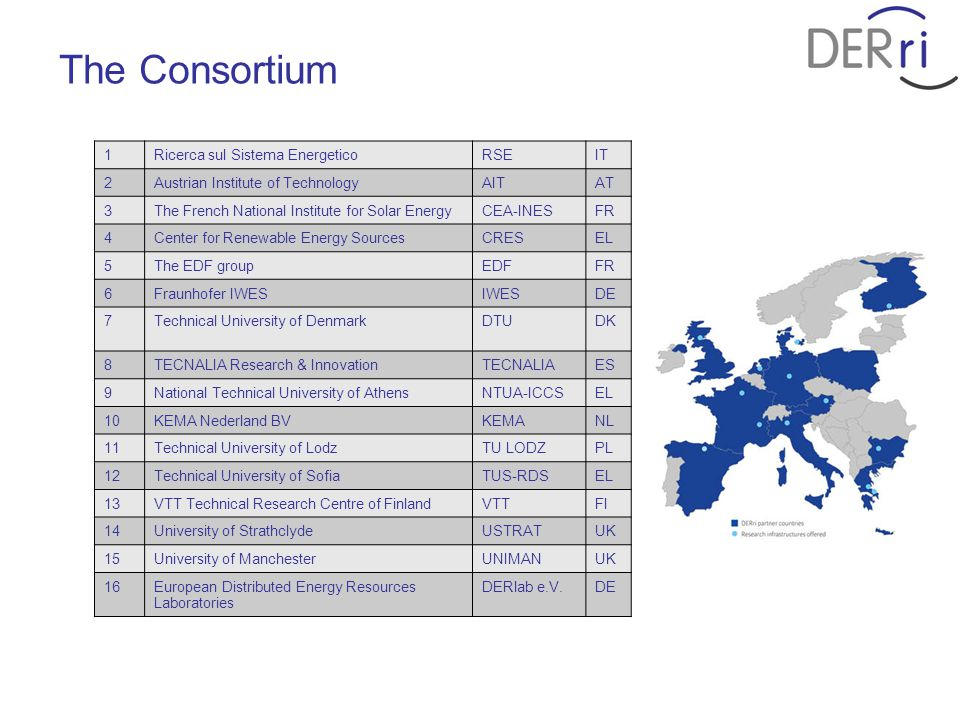 The Consortium 1Ricerca sul Sistema EnergeticoRSEIT 2Austrian Institute of TechnologyAITAT 3The French National Institute for Solar EnergyCEA-INESFR 4Center for Renewable Energy SourcesCRESEL 5The EDF groupEDFFR 6Fraunhofer IWESIWESDE 7Technical University of DenmarkDTUDK 8TECNALIA Research & InnovationTECNALIAES 9National Technical University of AthensNTUA-ICCSEL 10KEMA Nederland BVKEMANL 11Technical University of LodzTU LODZPL 12Technical University of SofiaTUS-RDSEL 13VTT Technical Research Centre of FinlandVTTFI 14University of StrathclydeUSTRATUK 15University of ManchesterUNIMANUK 16European Distributed Energy Resources Laboratories DERlab e.V.DE