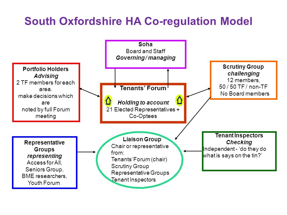 South Oxfordshire HA Co-regulation Model Tenants' Forum Holding to account 21 Elected Representatives + Co-Optees Soha Board and Staff Governing / man