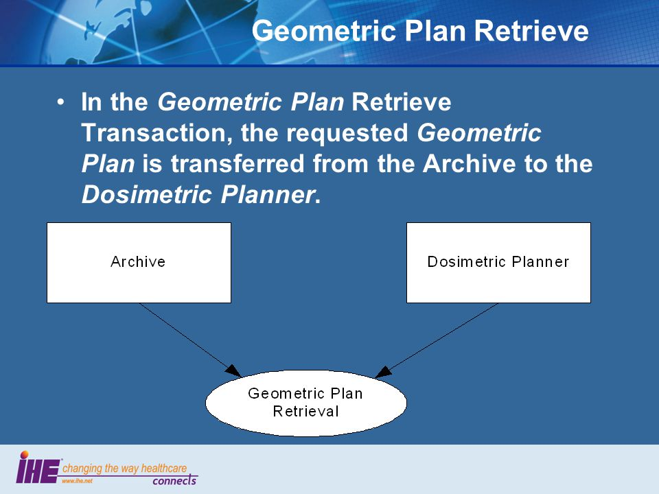 Geometric Plan Retrieve In the Geometric Plan Retrieve Transaction, the requested Geometric Plan is transferred from the Archive to the Dosimetric Planner.