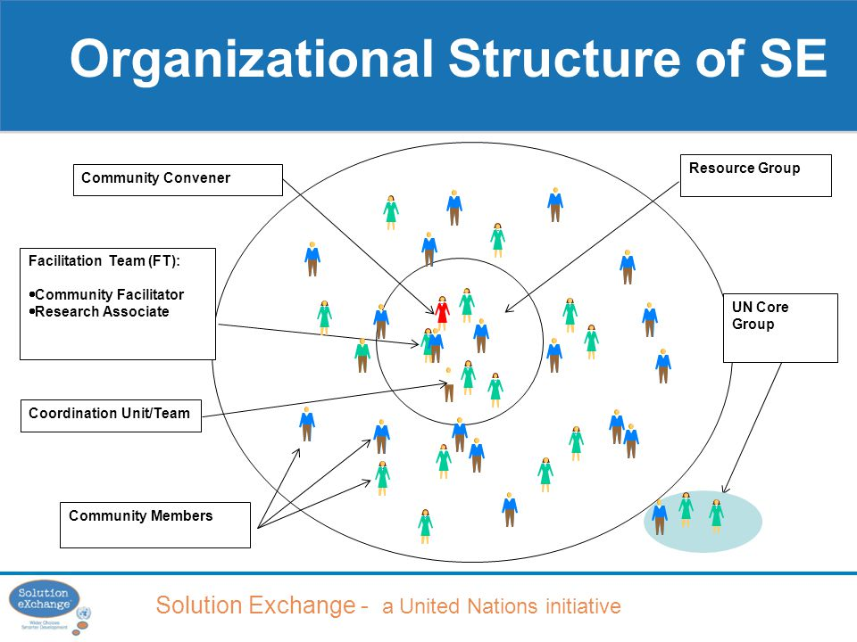 Solution Exchange - a United Nations initiative Organizational Structure of SE Resource Group Community Convener Facilitation Team (FT):  Community Facilitator  Research Associate Community Members UN Core Group Coordination Unit/Team