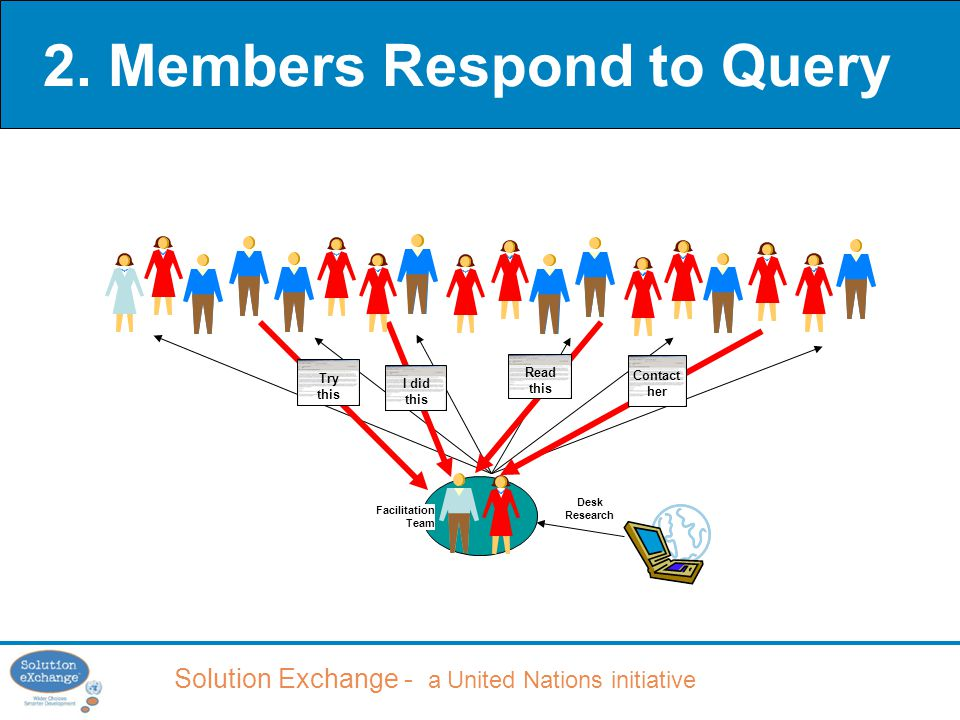 Solution Exchange - a United Nations initiative Try this I did this Read this Contact her Desk Research 2.