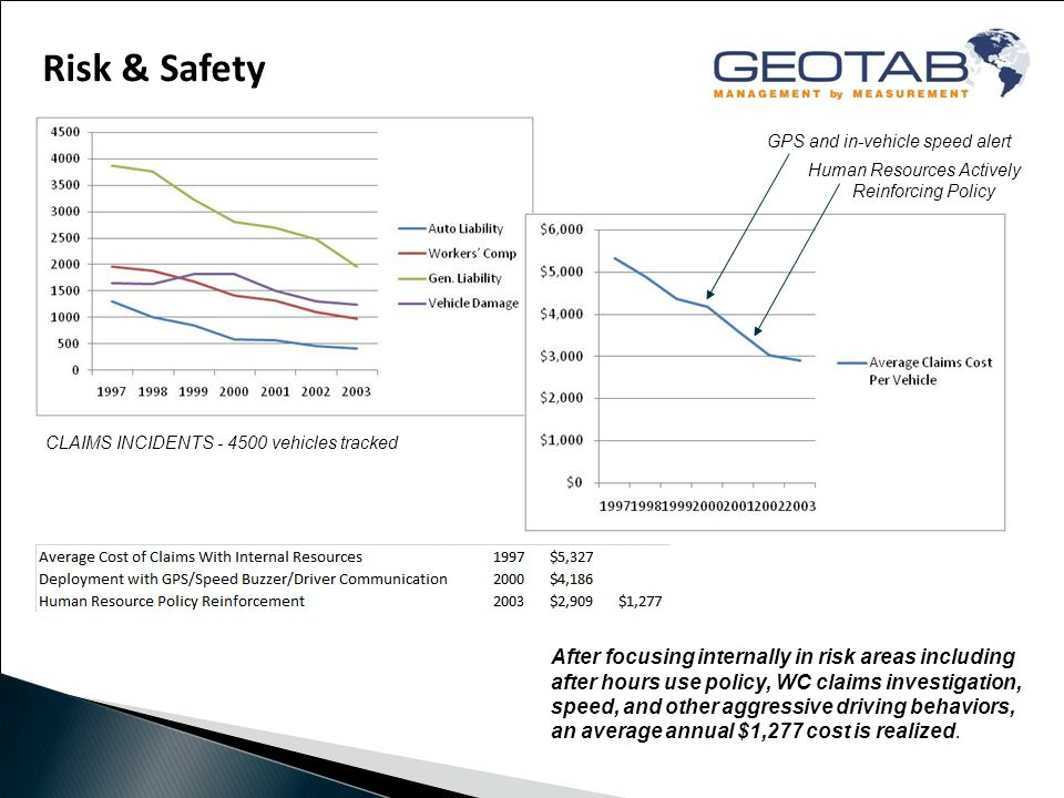 Risk & Safety CLAIMS INCIDENTS - 4500 vehicles tracked After focusing internally in risk areas including after hours use policy, WC claims investigation, speed, and other aggressive driving behaviors, an average annual $1,277 cost is realized.
