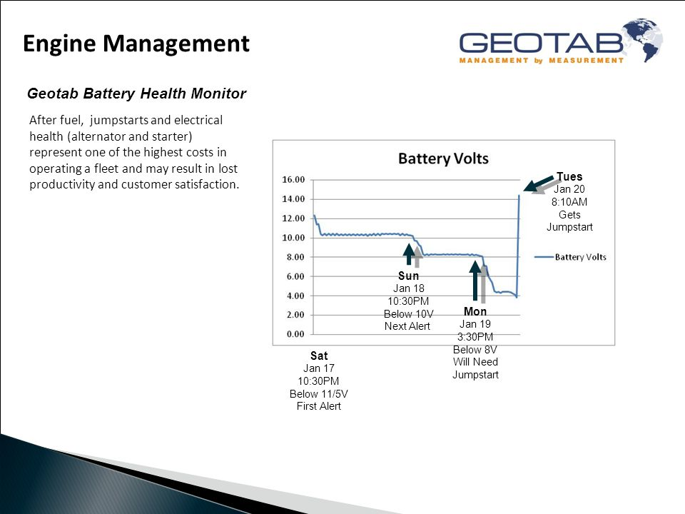 Engine Management Geotab Battery Health Monitor Sat Jan 17 10:30PM Below 11/5V First Alert Sun Jan 18 10:30PM Below 10V Next Alert Mon Jan 19 3:30PM Below 8V Will Need Jumpstart Tues Jan 20 8:10AM Gets Jumpstart After fuel, jumpstarts and electrical health (alternator and starter) represent one of the highest costs in operating a fleet and may result in lost productivity and customer satisfaction.