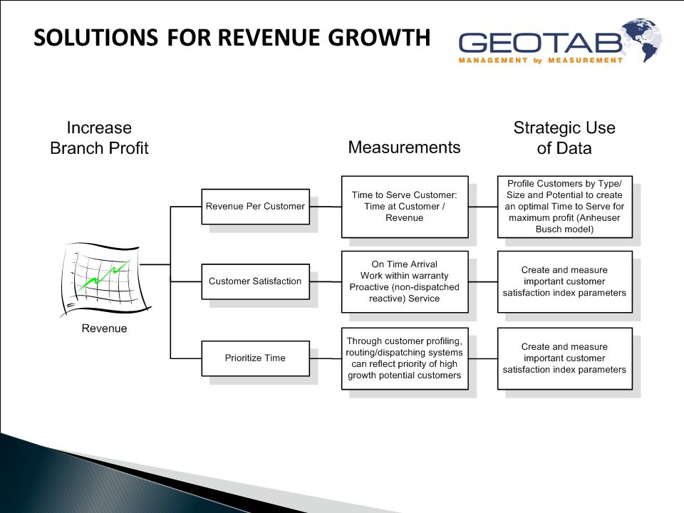 SOLUTIONS FOR REVENUE GROWTH