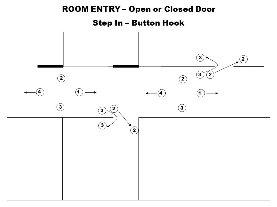 ROOM ENTRY – Closed Door Criss-Cross 4 1 3 2 4 3 2 3 2 1